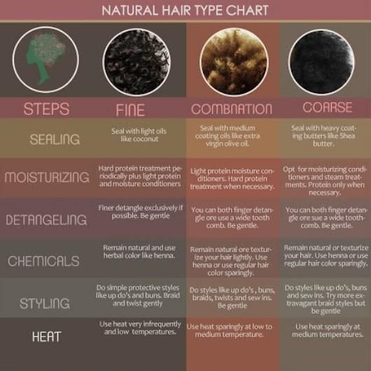 NATURAL HAIR TYPE CHART. I'M COMBO & COARSE...MAINLY COARSE :):