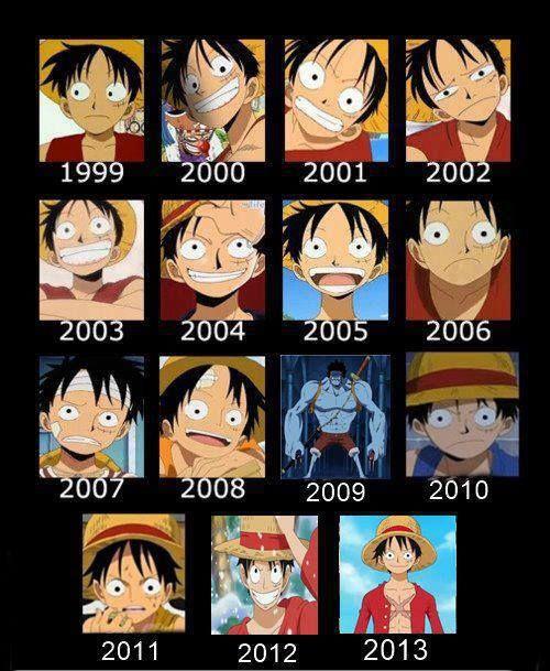 Luffy timeline (One Piece)