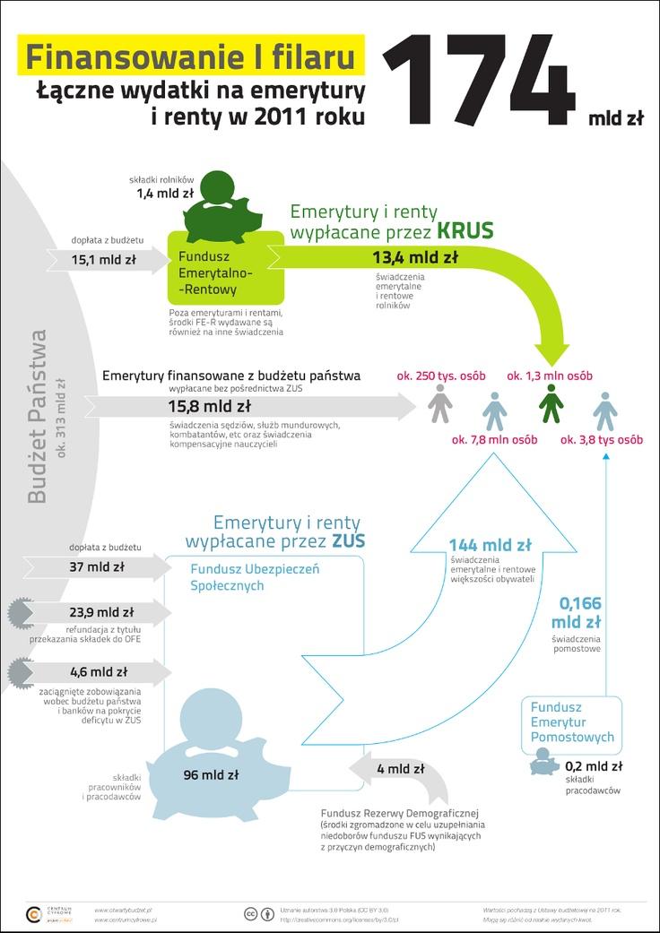 Finanse publiczne w systemie emerytalno-rentowym, infografika przygotowana w ramach projektu Otwarty budżet (http://otwartybudzet.pl), CC BY (http://creativecommons.org/licenses/by/3.0/pl/).