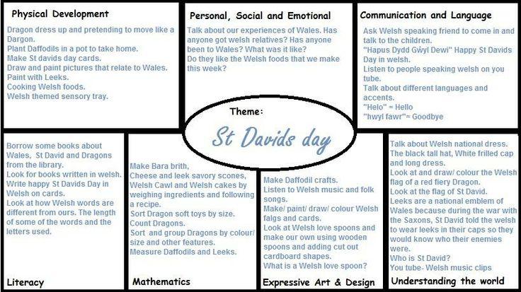 St Davids Day EYFS Plan