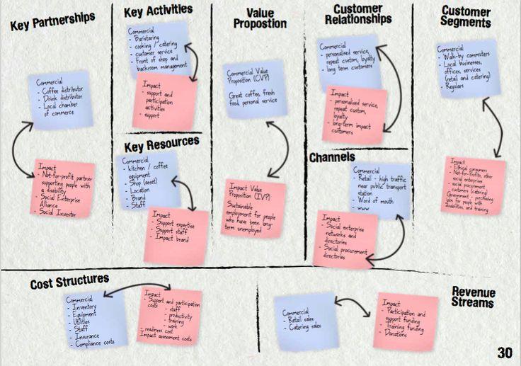Using the #BMC for #SocialEnterprise design
