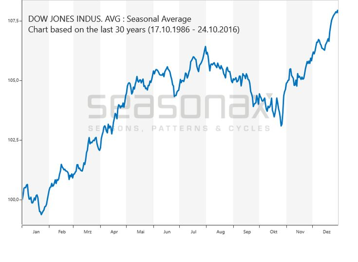 saisonal Dow Jones Industrial Average