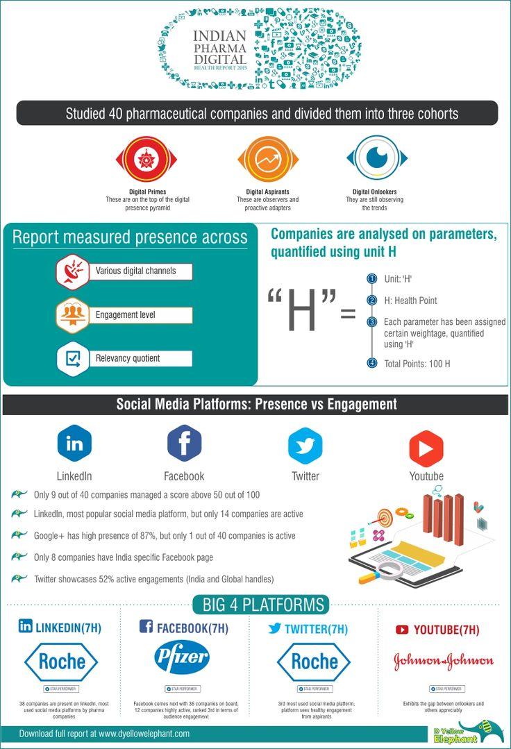 #IPDHR2015 #pharmagoesdigital #reportsnapshot   Full Report: http://dyellowelephant.com/