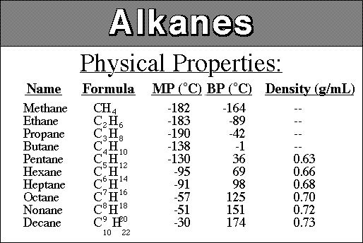 physical properties of alkanes pdf