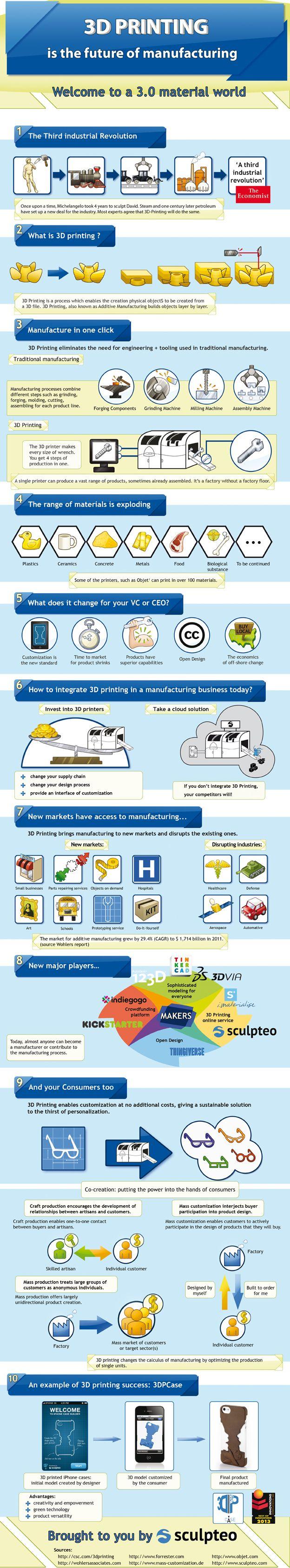 3D printing is the future of manufacturing | VentureBeat Tout comprendre sur imprimantes 3D et leurs applications. Infographie de Sculpteo, start-up française