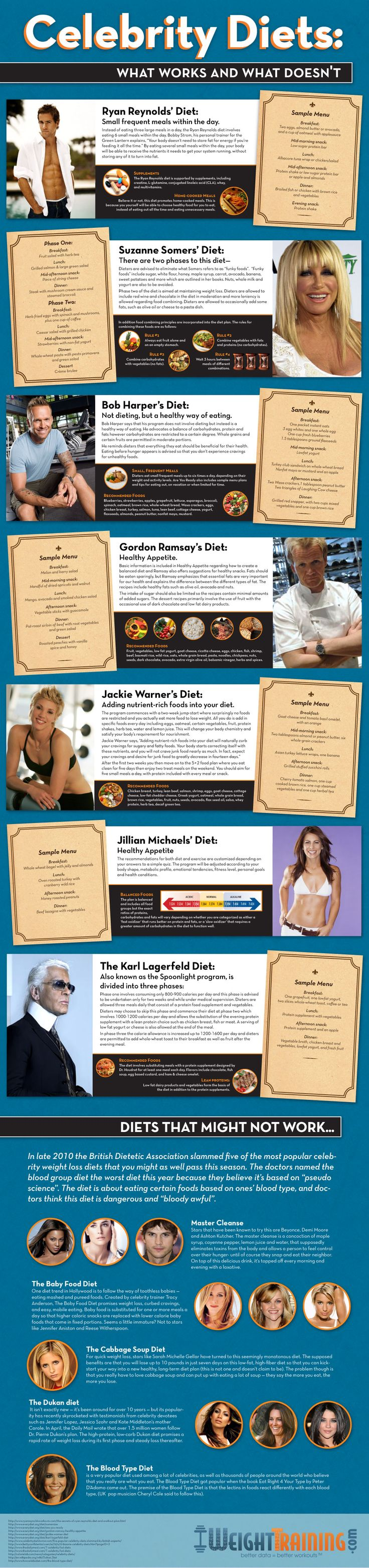 Of course Ryan Reynolds loves tons of home cooked meals. These are some interesting celebrity diets. :)