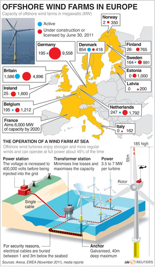 Wow - look at all of that offshore wind capacity in Europe. The US is seriously behind!