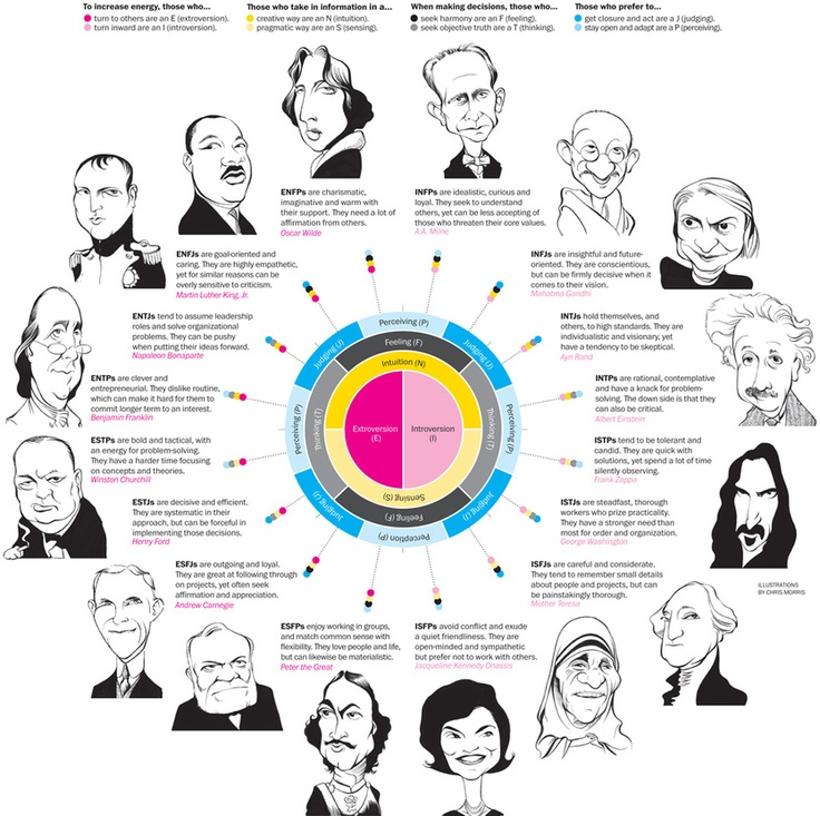 In this infographic, you'll get an overview of the 16 types to give a sense of how these bigger-than-life personalities fit in the Myers-Briggs philosophy. The official test is based on Carl Jung's work in psychological typology.