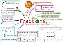 La carte mentale sur les fractions (1ère partie), en 6ème