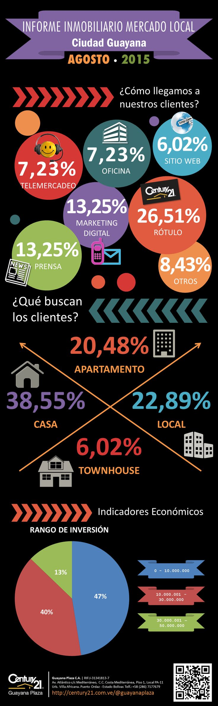 """INFORME INMOBILIARIO MERCADO LOCAL Ciudad Guayana - AGOSTO - 2015 Para ver el editorial """"Escenario Económico General del País"""" visite nuestro perfil en:  Google+:  https://plus.google.com/b/100773989167117521317/100773989167117521317/posts  Facebook: https://www.facebook.com/C21GuayanaPlaza/notes"""