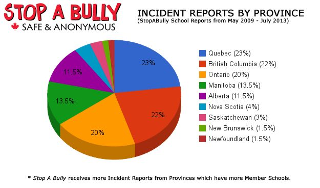 Canada Bullying Statistics by Province