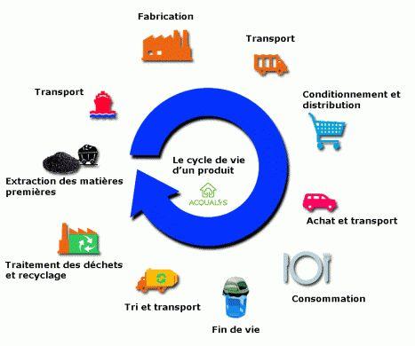 Analyse du cycle de vie (ACV). Recyclage. Portail habitat Picbleu