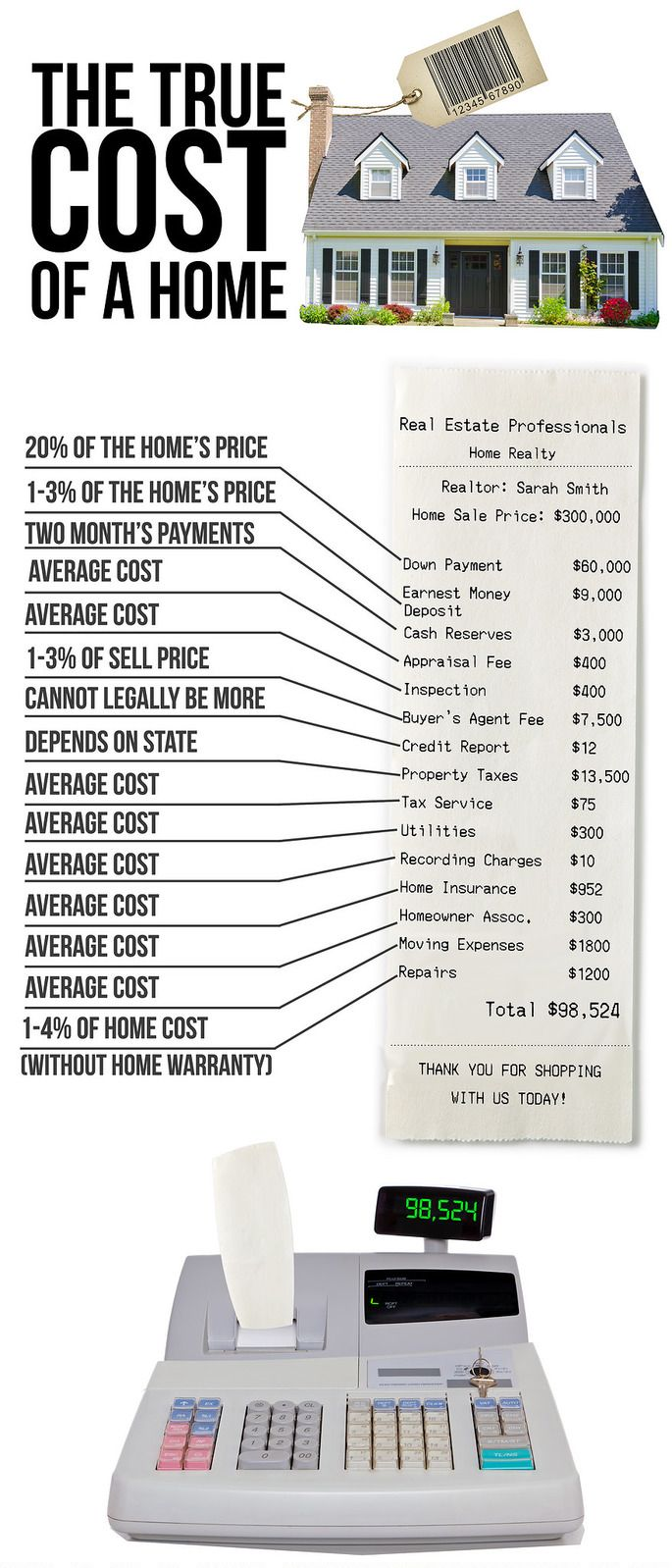 True cost of a house with the best home warranty company and without