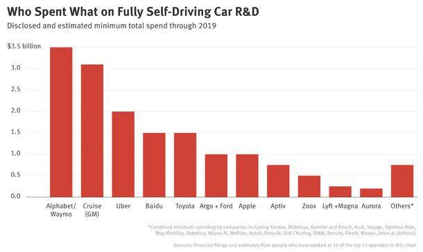 Money Pit Self Driving Cars 16 Billion Cash Burn A Group Of 30