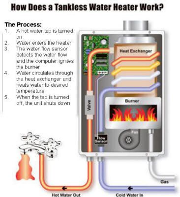 how a boiler works diagram - Heart.impulsar.co