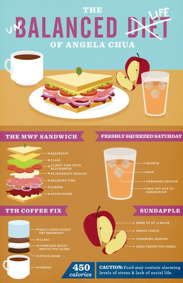 The unbalanced Diet | Visit our new infographic gallery at ...