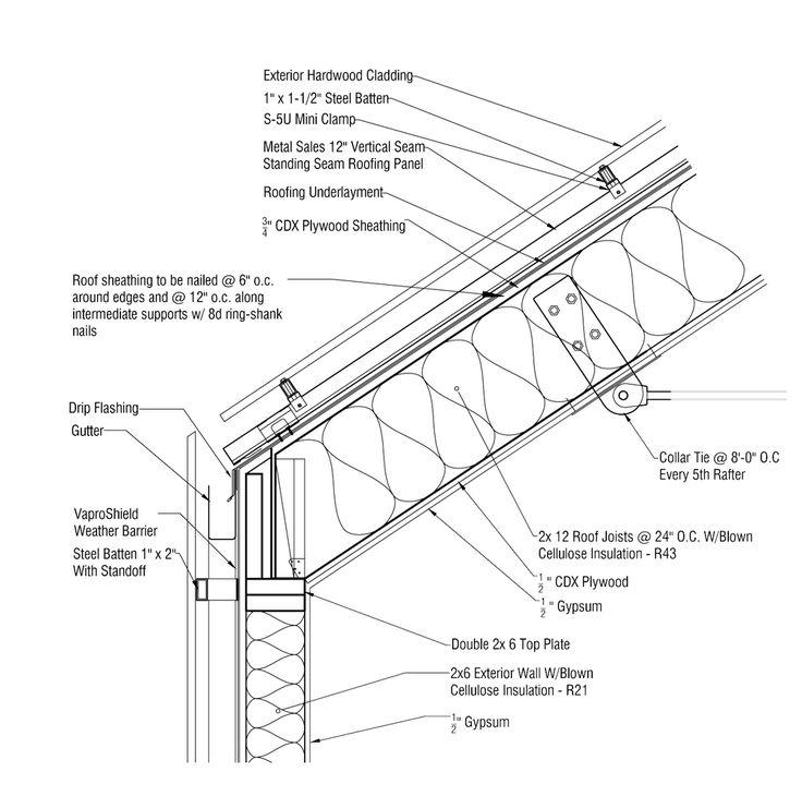 Image Result For Wood Rainscreen Concealed Gutter Detail