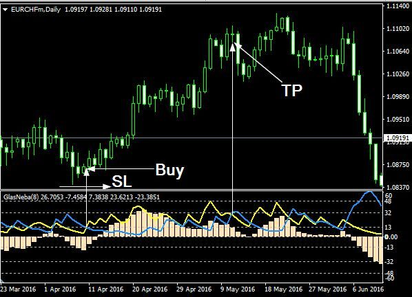 Sl forex trading
