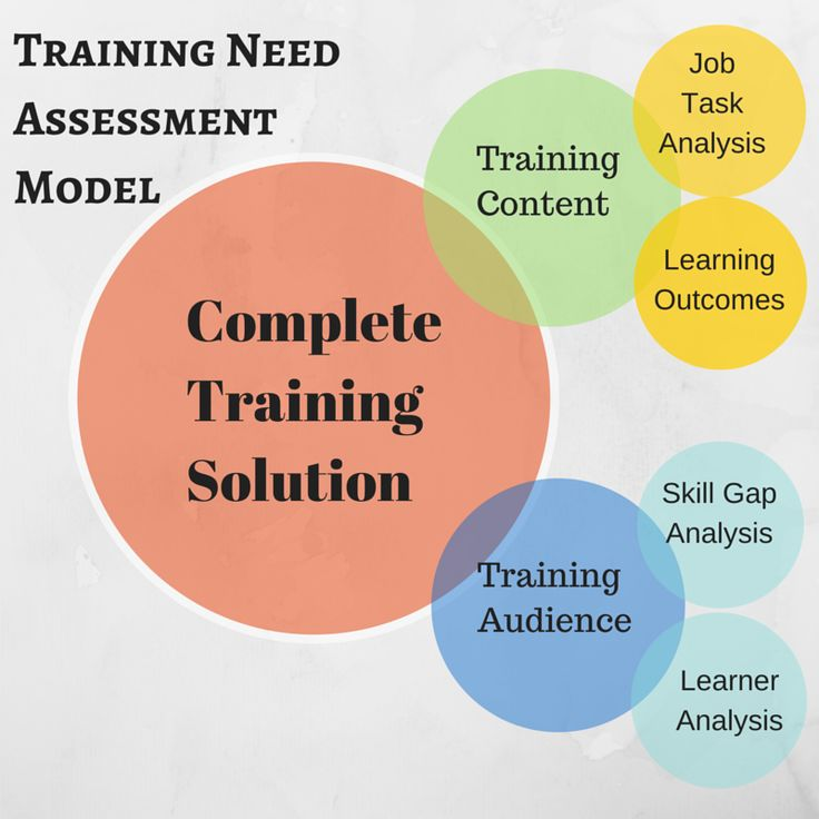 13 best Training needs analysis and development images on - sample training needs assessment