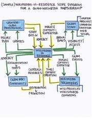 a context diagram models a project product by a simple representation of it in key contexts - Project Context Diagram