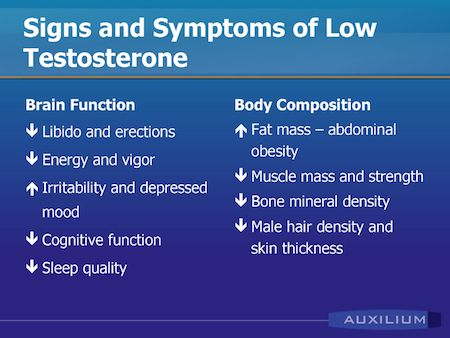 Symptoms of Low Testosterone You Cannot IgnorePositiveMed | Positive Vibrations in Health