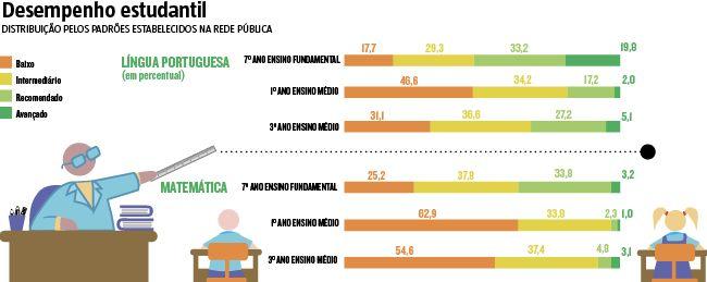 O desempenho dos estudantes do ensino médio da rede pública em Minas Gerais em língua portuguesa e matemática está muito abaixo do esperado. No melhor diagnóstico, os alunos apresentam um nível de performance apenas básico, em português. Mas quando o assunto são os números e cálculos, cai ainda mais. (06/07/2016) #Ensino #Escola #Infográfico #Infografia #HojeEmDia