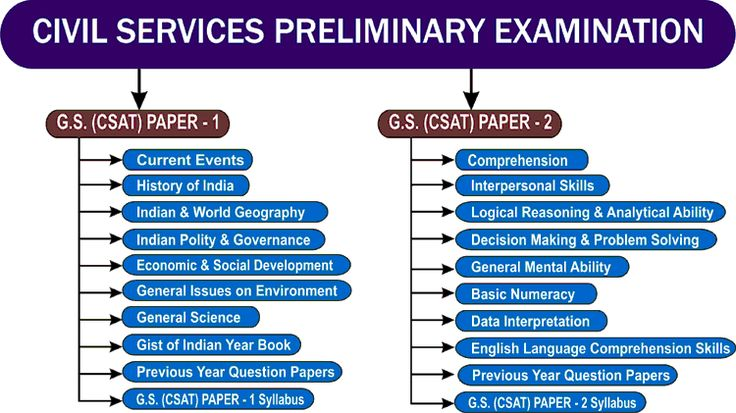 Syllabus of UPSC Civil Services Preliminary Exam Previous Year Question Paper