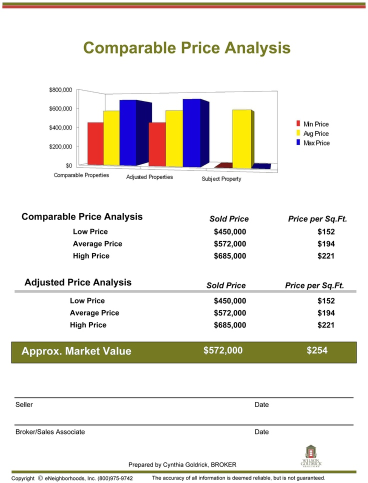 Best Comparative Market Analysis Images On Real Estate