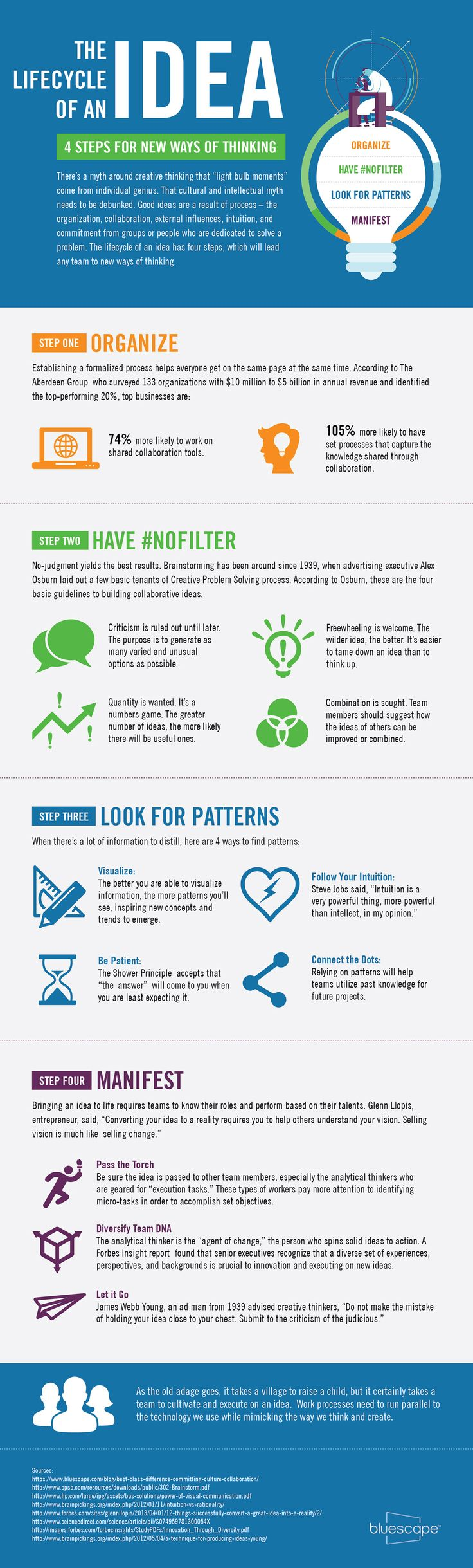 """4 Steps to Awesome --> Life-Cyle of an Idea #Infographic #Creativity """"It takes team work to make a dream work."""""""