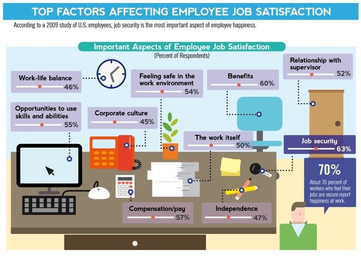 the effect of employee job satisfaction Impact of job satisfaction and organizational commitment on employee loyalty enhance employee work satisfaction job satisfaction was subsequently linked to.