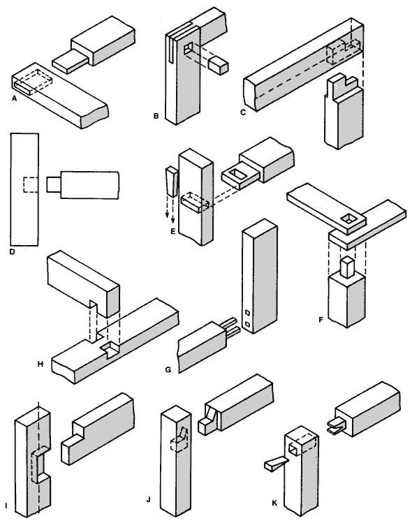 Power Tool Woodworking for Everyone Online Mortise & Tenon www.shopsmith.com 600 × 749Search by image Figure 8-1. The acessories that are used for mortising are: (A) worktable, (B) rip fence, (C) mortising attachment, (D) mortising hold-down, (E) drill chuck and (F) chisel and bit. (G) The internal