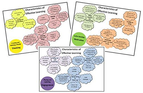 From 3.95 Eyfs Characteristics Of Effective Learning (coel) Wall Display