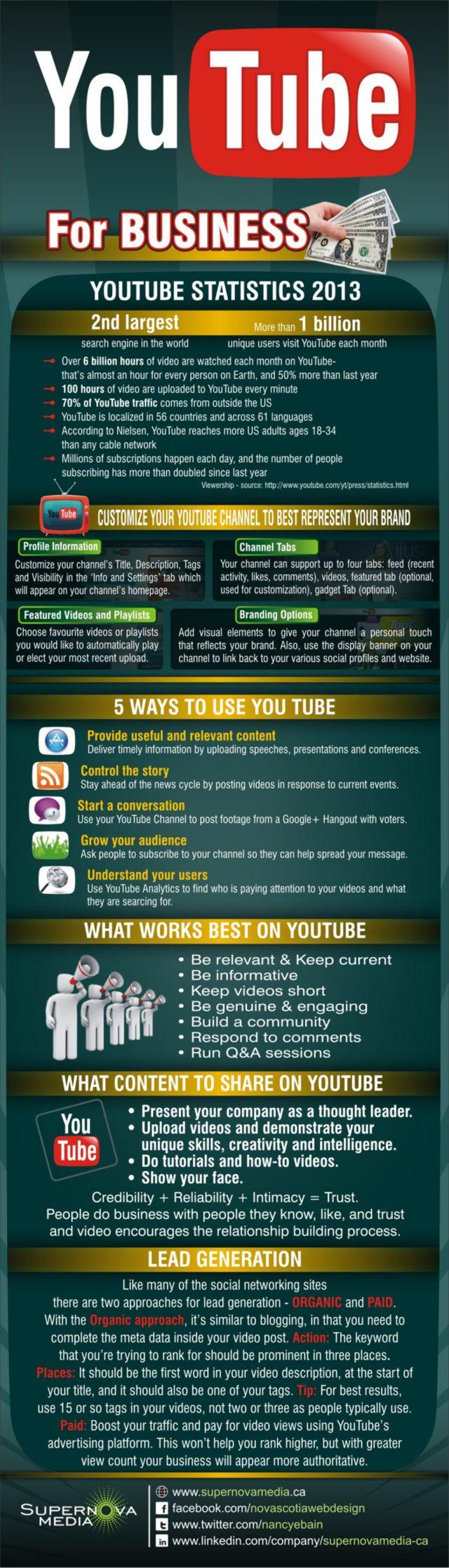 YouTube for business #infografia #infographic #socialmedia