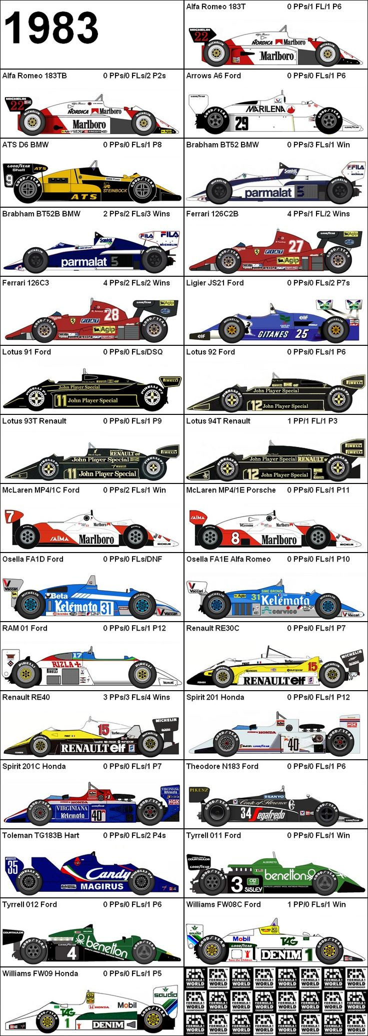 Formula One Grand Prix 1983 Cars.  So many different teams won!  Not like today.