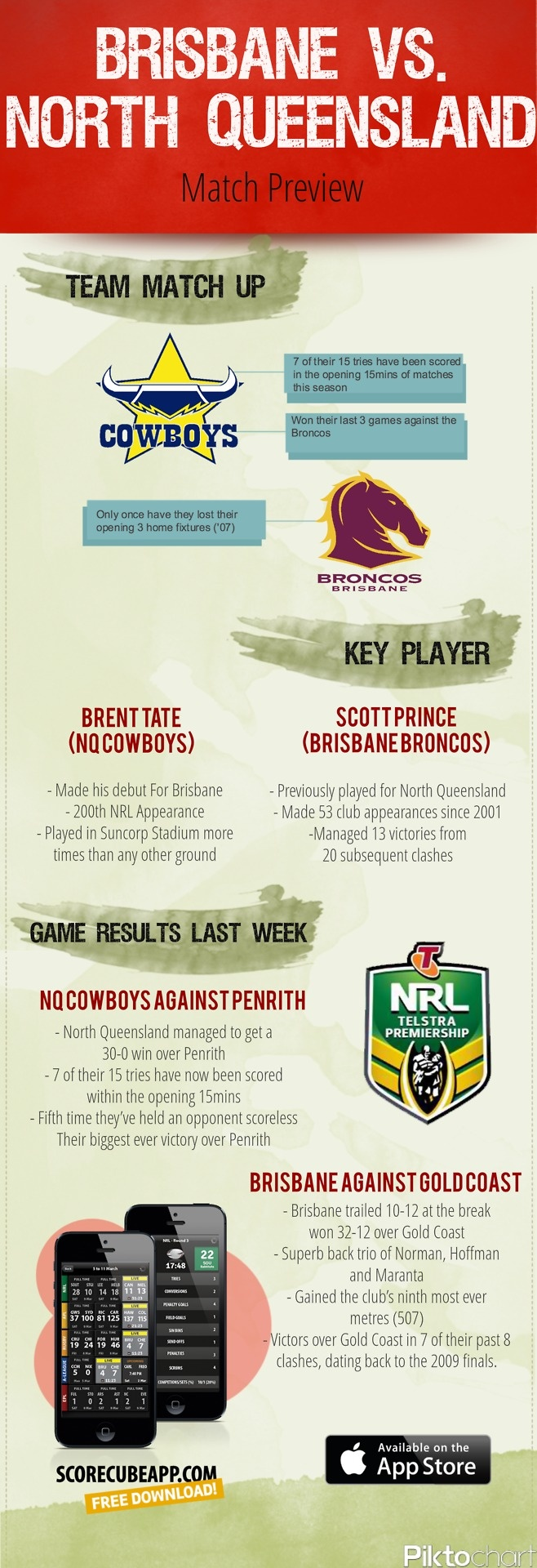 Here's the match preview of Brisbane Broncos and North Queensland Toyota Cowboys for their NRL - National Rugby League game tonight       For stats, scores and local schedules of the NRL and your favorite team download the ScoreCube app. http://scorecubeapp.com/  Download the app here:  itunes download link  Follow us on Twitter: @scorecubeapp  We are also on Facebook:  https://www.facebook.com/scorecube