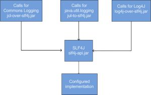 Logging with SLF4J