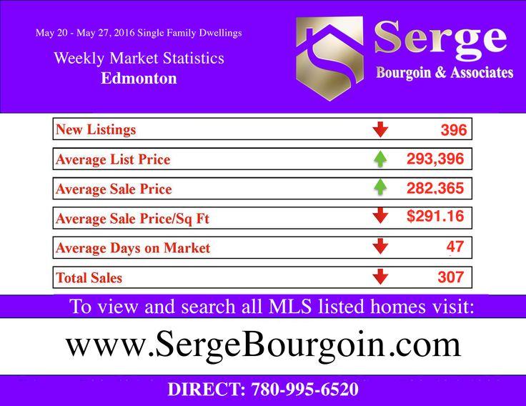 Edmonton Real Estate Market Update May 20 - May 27 2016  #homesforsaleedmonton #edmontonrealestate #edmontonproperties  #edmontonhousesforsale #sergebourgoin #edmontonrealtor