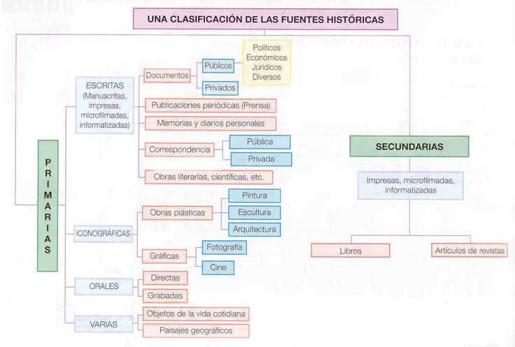 INTRODUCCIÓN AL COMENTARIO DE FUENTES HISTÓRICAS, ESPECIALMENTE RECOMENDADO PARA ALUMNOS DE HISTORIA DE ESPAÑA 2º BACHILLERATO