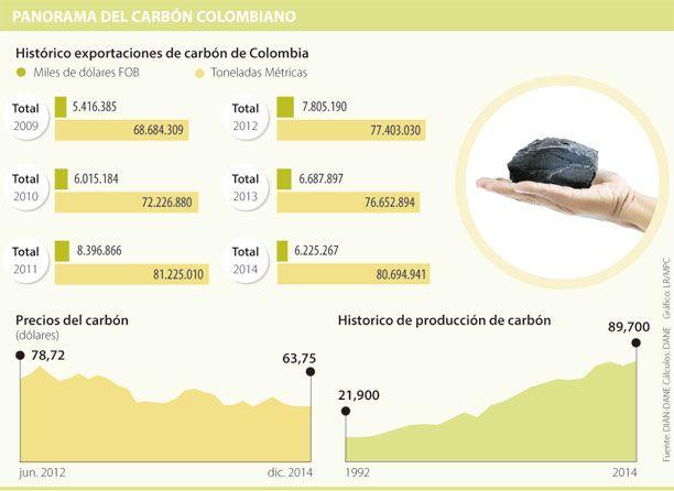 Precio del carbón vaticina posible crisis minera