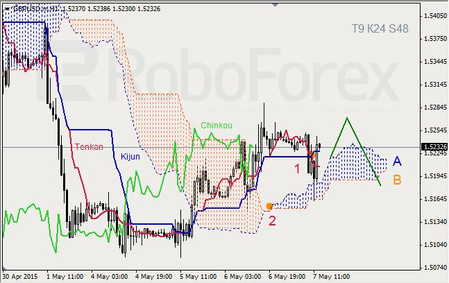 WWI Forex & Futures Trading Forum - Ichimoku Cloud Analysis: GBP/USD, Gold