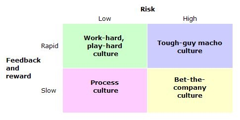 "Deal and Kennedy (c. 1982) defined organizational culture as ""the way things get done around here"" and created a 4 cell typology focused on feedback, rewards, and risk taking."