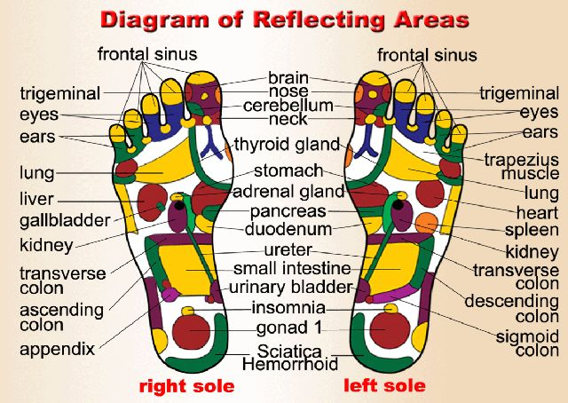 1000+ ideas about Foot Pressure Points on Pinterest