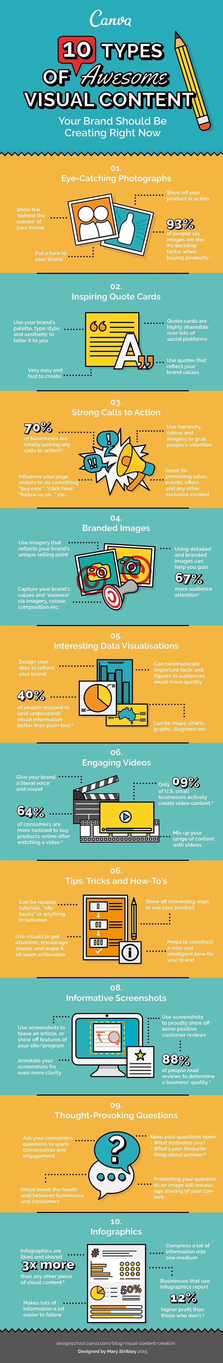 The 10 types of visual content each business should create for social media, and their respective results. #infographic #tips