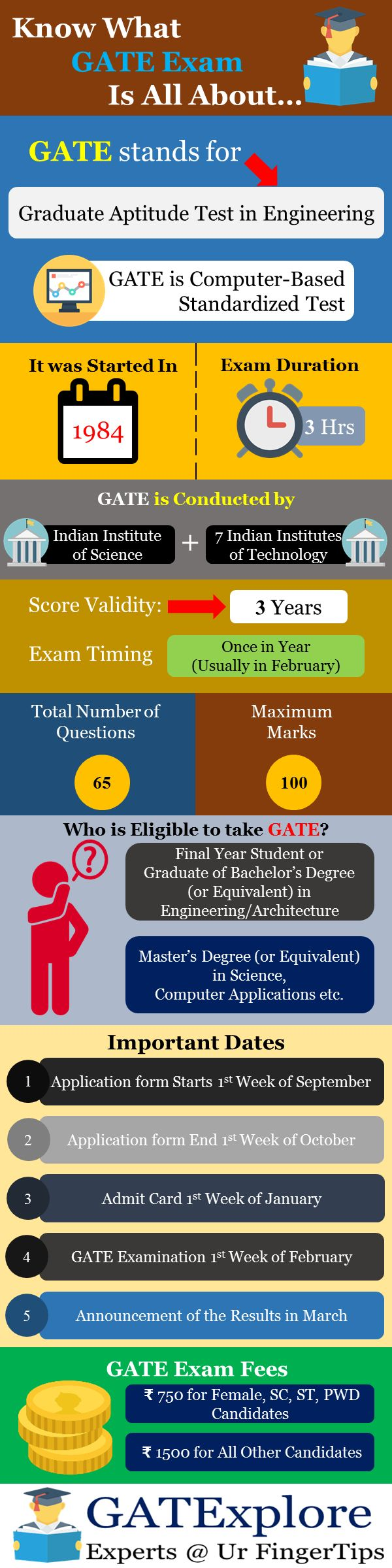 Know What GATE Exam 2019 All About  GATE 2019
