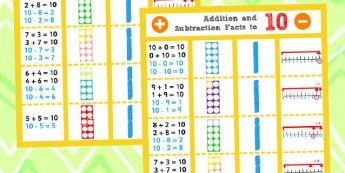 Addition and Subtraction Facts to 10 Display Poster - Add, Poster