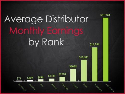 Are You Average or Are You Exceptional? These are average earnings, let's make the numbers Rise! http://ibourl.com/14n1