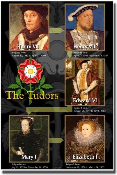 tudor dynasty | The Tudor Dynasty - Social Studies Poster