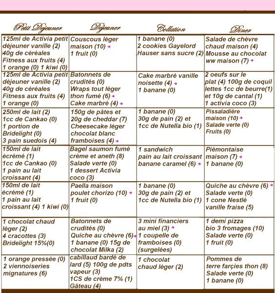 Menu regime colon irritable - Regime 1200 calories avis ...