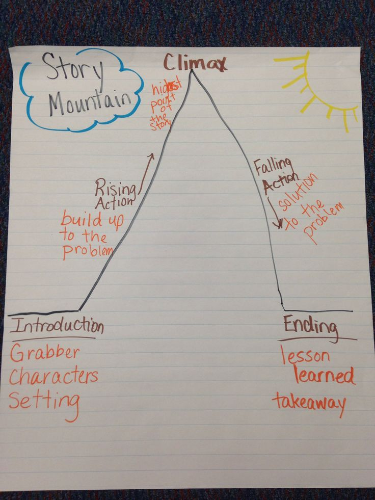 Story mountain anchor chart   Just Write   Reading charts ...