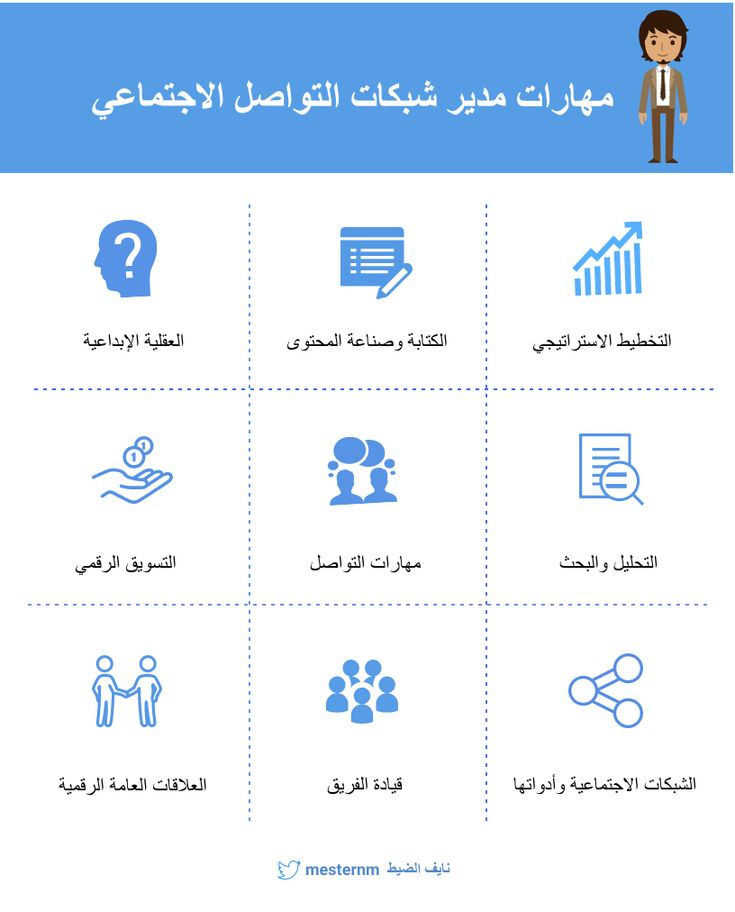 مهارات مدير مواقع التواصل الاجتماعي Map Map Screenshot Screenshots
